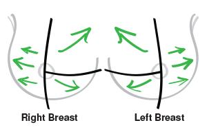 Lymph Draining Breast Massage